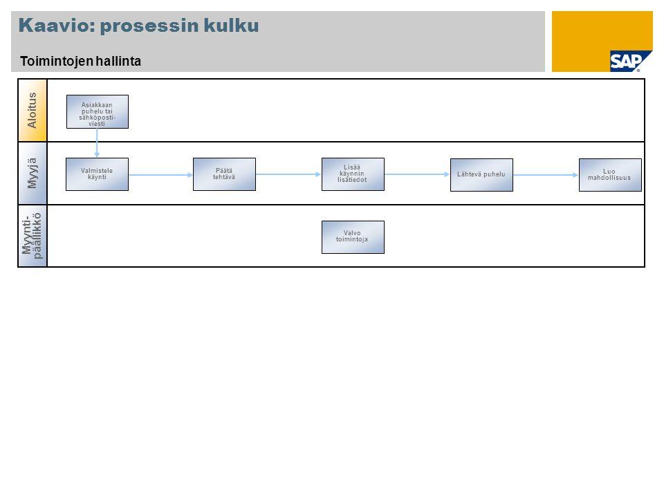 Kaavio: prosessin kulku Toimintojen hallinta Myynti- päällikkö Aloitus Myyjä Valmistele käynti Lähtevä puhelu Päätä tehtävä Lisää käynnin lisätiedot Valvo toimintoja Luo mahdollisuus Asiakkaan puhelu tai sähköposti- viesti