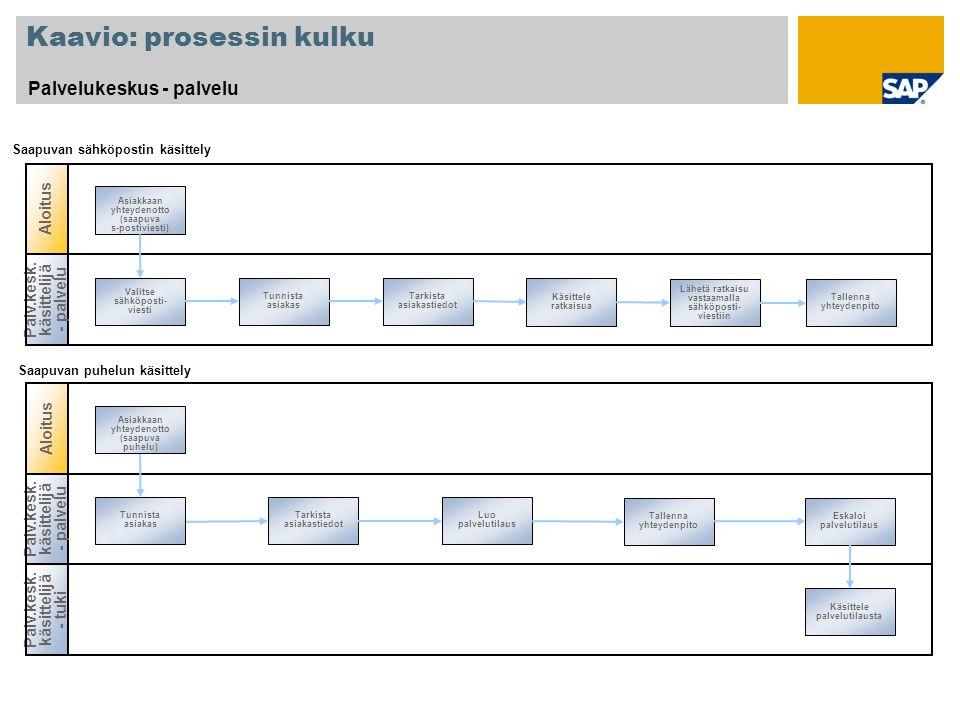 Kaavio: prosessin kulku Palvelukeskus - palvelu Palv.kesk.