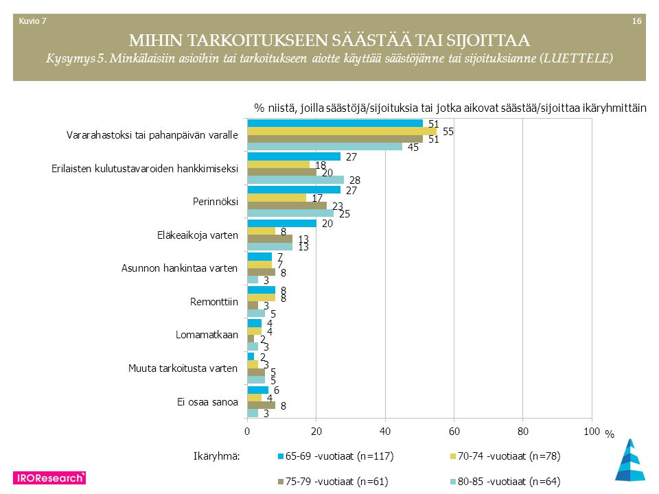 16 MIHIN TARKOITUKSEEN SÄÄSTÄÄ TAI SIJOITTAA Kysymys 5.