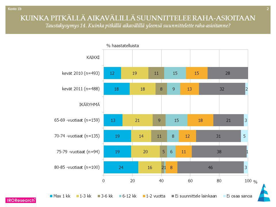 22 % haastatelluista KUINKA PITKÄLLÄ AIKAVÄLILLÄ SUUNNITTELEE RAHA-ASIOITAAN Taustakysymys 14.