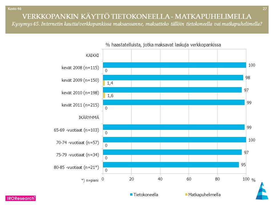 27 VERKKOPANKIN KÄYTTÖ TIETOKONEELLA - MATKAPUHELIMELLA Kysymys 45.