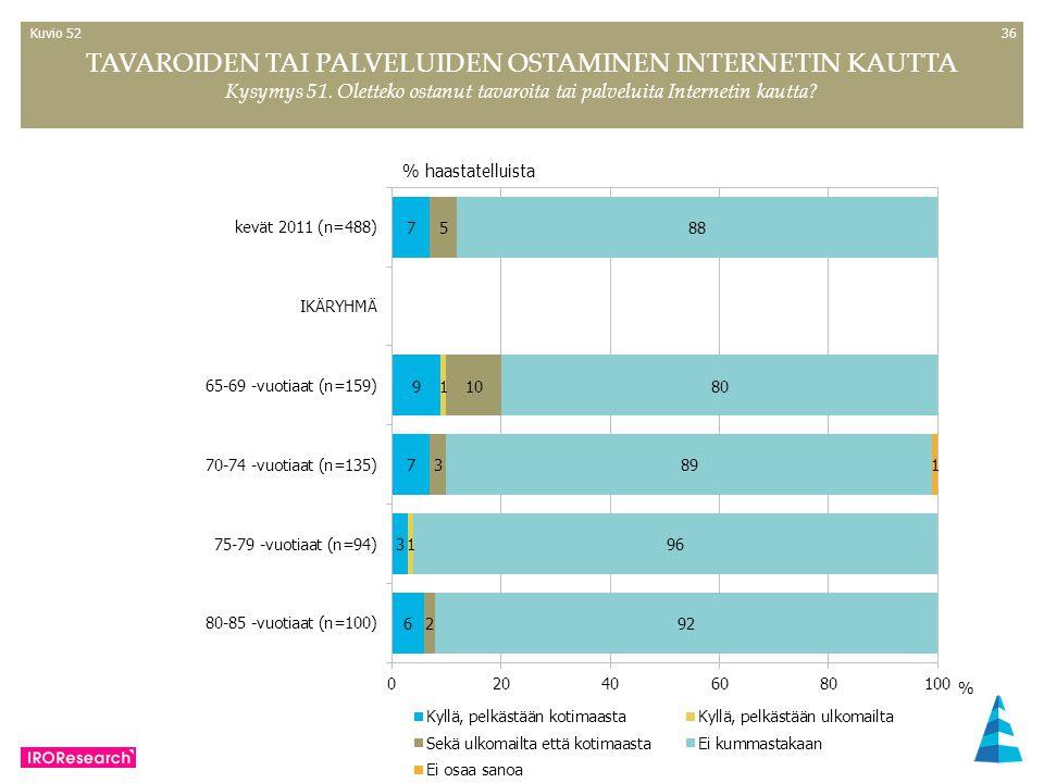 36 % haastatelluista TAVAROIDEN TAI PALVELUIDEN OSTAMINEN INTERNETIN KAUTTA Kysymys 51.