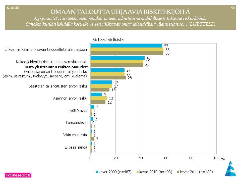 40 % haastatelluista OMAAN TALOUTTA UHJAAVIA RISKITEKIJÖITÄ Kysymys 54.