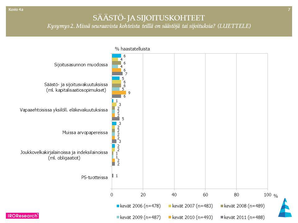 77 % haastatelluista SÄÄSTÖ- JA SIJOITUSKOHTEET Kysymys 2.