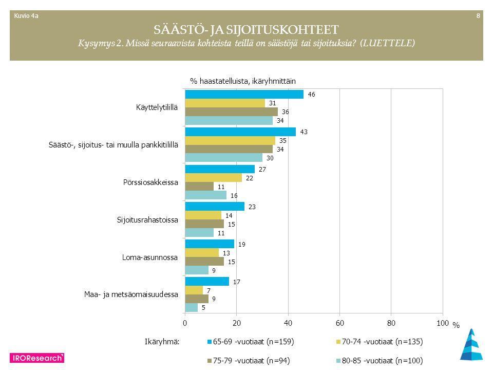 88 % haastatelluista, ikäryhmittäin SÄÄSTÖ- JA SIJOITUSKOHTEET Kysymys 2.