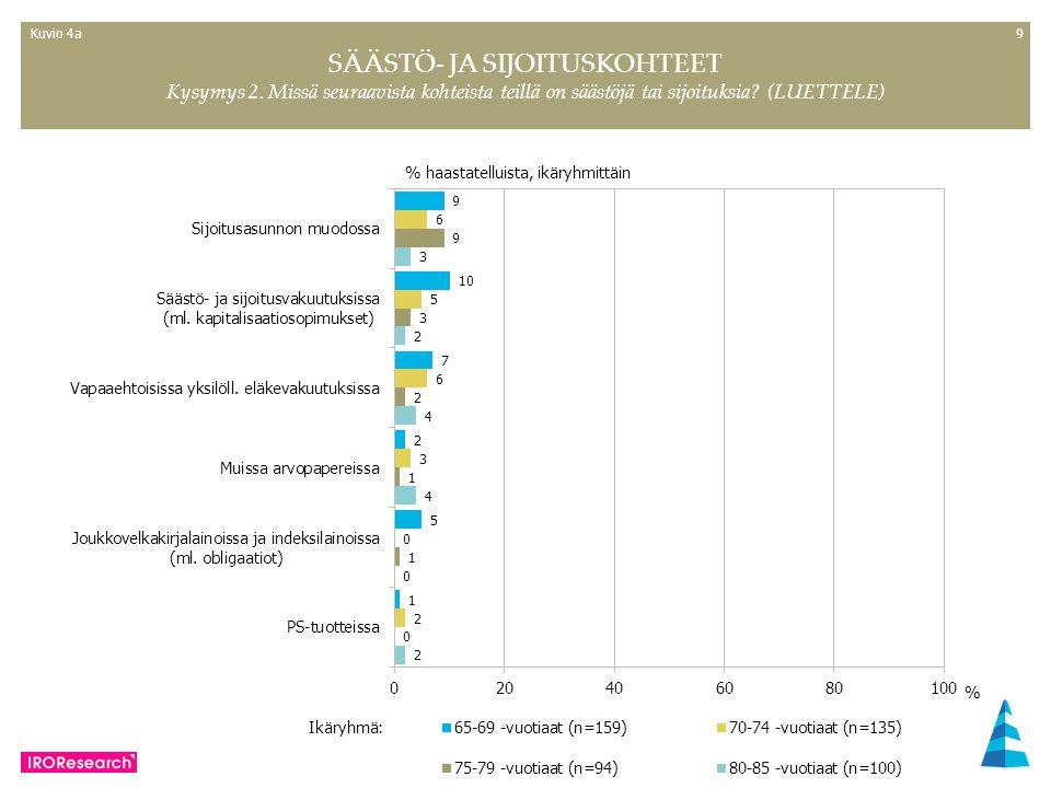 99 % haastatelluista, ikäryhmittäin SÄÄSTÖ- JA SIJOITUSKOHTEET Kysymys 2.