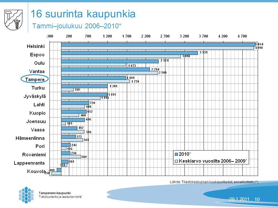 Tampereen kaupunki Tietotuotanto ja laadunarviointi 24.8.2007 | 1020.1.201110 16 suurinta kaupunkia Tammi–joulukuu 2006–2010* Lähde: Tilastokeskuksen kuukausitiedot, ennakkotieto (*)