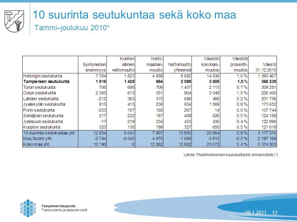 Tampereen kaupunki Tietotuotanto ja laadunarviointi 24.8.2007 | 1220.1.201112 10 suurinta seutukuntaa sekä koko maa Tammi–joulukuu 2010* Lähde: Tilastokeskuksen kuukausitiedot, ennakkotieto (*)