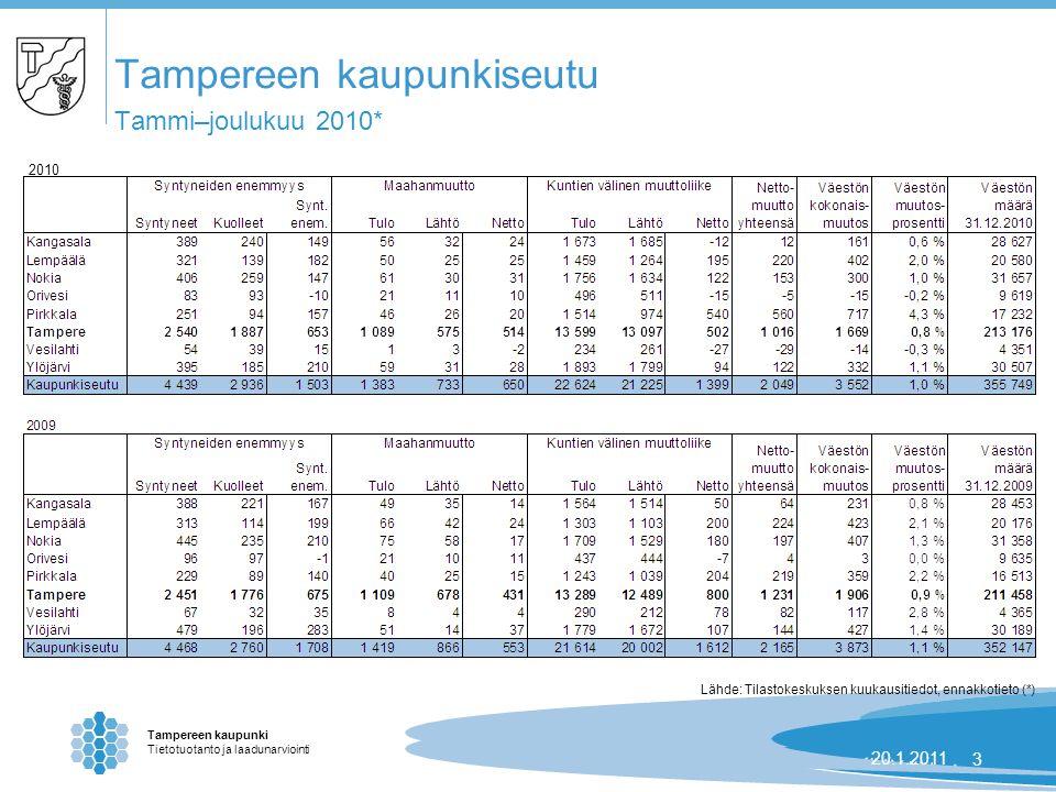 Tampereen kaupunki Tietotuotanto ja laadunarviointi 24.8.2007 | 320.1.20113 Tampereen kaupunkiseutu Tammi–joulukuu 2010* Lähde: Tilastokeskuksen kuukausitiedot, ennakkotieto (*) 2010
