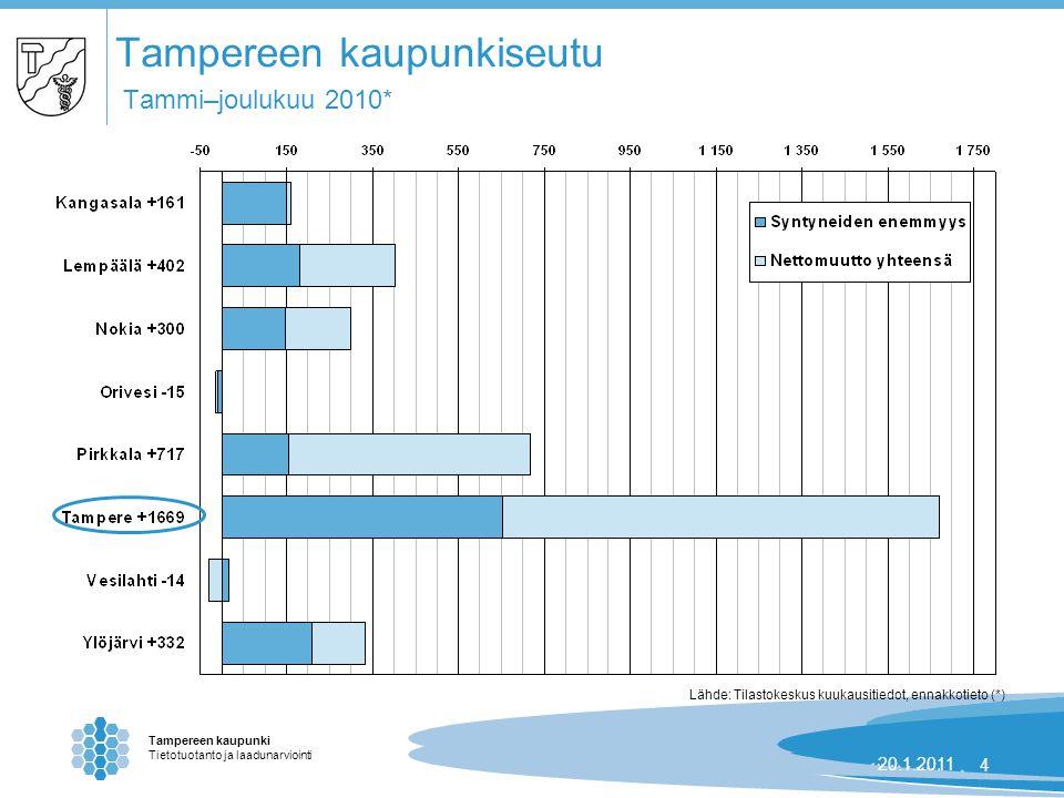 Tampereen kaupunki Tietotuotanto ja laadunarviointi 24.8.2007 | 420.1.20114 Tampereen kaupunkiseutu Tammi–joulukuu 2010* Lähde: Tilastokeskus kuukausitiedot, ennakkotieto (*)