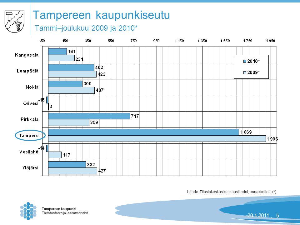 Tampereen kaupunki Tietotuotanto ja laadunarviointi 24.8.2007 | 520.1.20115 Tampereen kaupunkiseutu Tammi–joulukuu 2009 ja 2010* Lähde: Tilastokeskus kuukausitiedot, ennakkotieto (*)