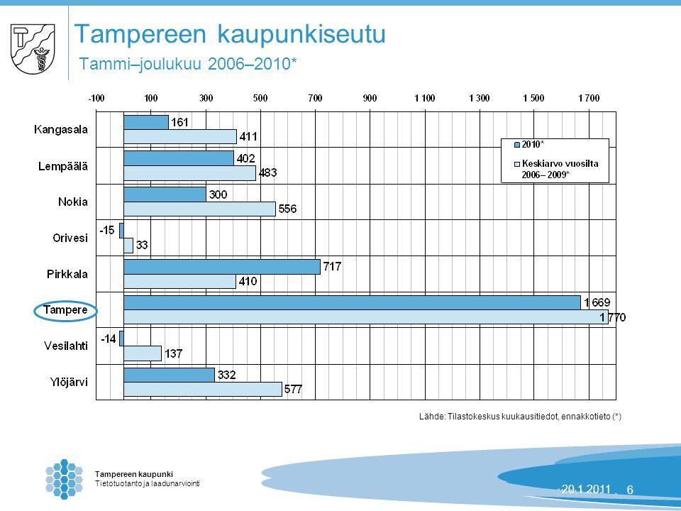 Tampereen kaupunki Tietotuotanto ja laadunarviointi 24.8.2007 | 620.1.20116 Tampereen kaupunkiseutu Tammi–joulukuu 2006–2010* Lähde: Tilastokeskus kuukausitiedot, ennakkotieto (*)