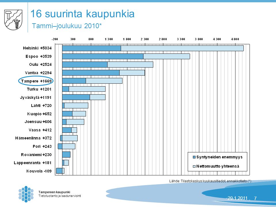 Tampereen kaupunki Tietotuotanto ja laadunarviointi 24.8.2007 | 720.1.20117 16 suurinta kaupunkia Tammi–joulukuu 2010* Lähde: Tilastokeskus kuukausitiedot, ennakkotieto (*)