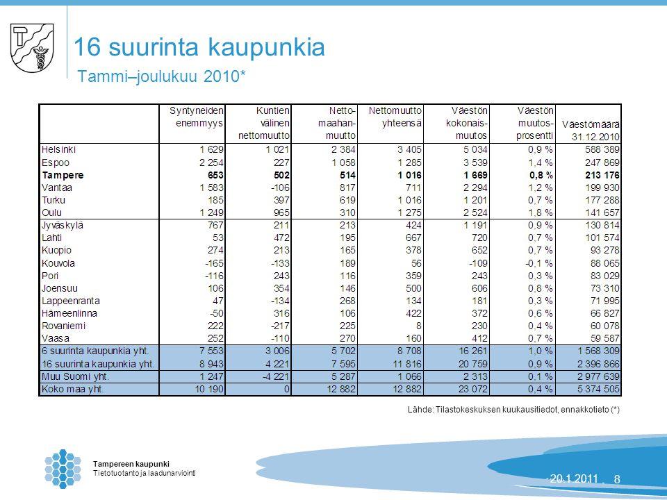 Tampereen kaupunki Tietotuotanto ja laadunarviointi 24.8.2007 | 820.1.20118 16 suurinta kaupunkia Tammi–joulukuu 2010* Lähde: Tilastokeskuksen kuukausitiedot, ennakkotieto (*)