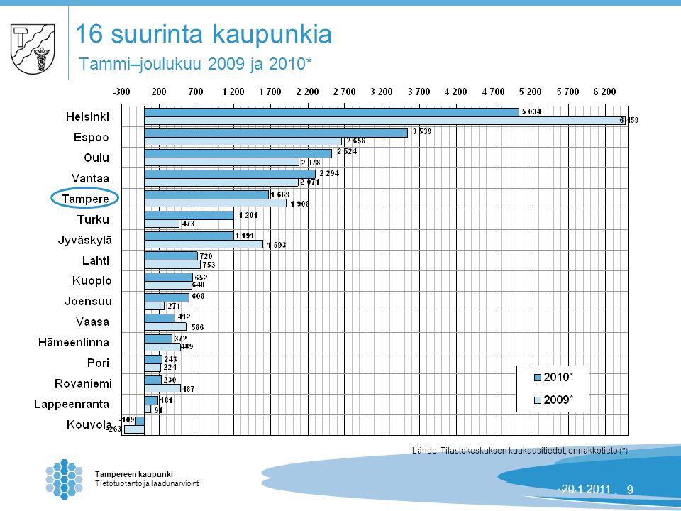 Tampereen kaupunki Tietotuotanto ja laadunarviointi 24.8.2007 | 920.1.20119 16 suurinta kaupunkia Tammi–joulukuu 2009 ja 2010* Lähde: Tilastokeskuksen kuukausitiedot, ennakkotieto (*)