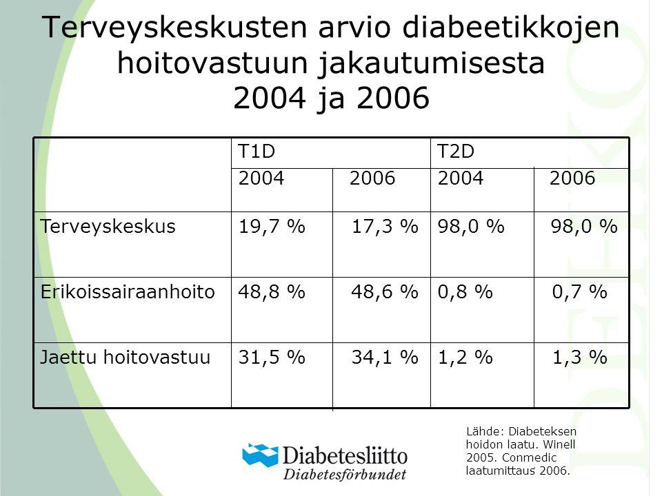 Terveyskeskusten arvio diabeetikkojen hoitovastuun jakautumisesta 2004 ja 2006 1,2 % 1,3 %31,5 % 34,1 %Jaettu hoitovastuu 0,8 % 0,7 %48,8 % 48,6 %Erikoissairaanhoito 98,0 % 19,7 % 17,3 %Terveyskeskus T2D 2004 2006 T1D 2004 2006 Lähde: Diabeteksen hoidon laatu.