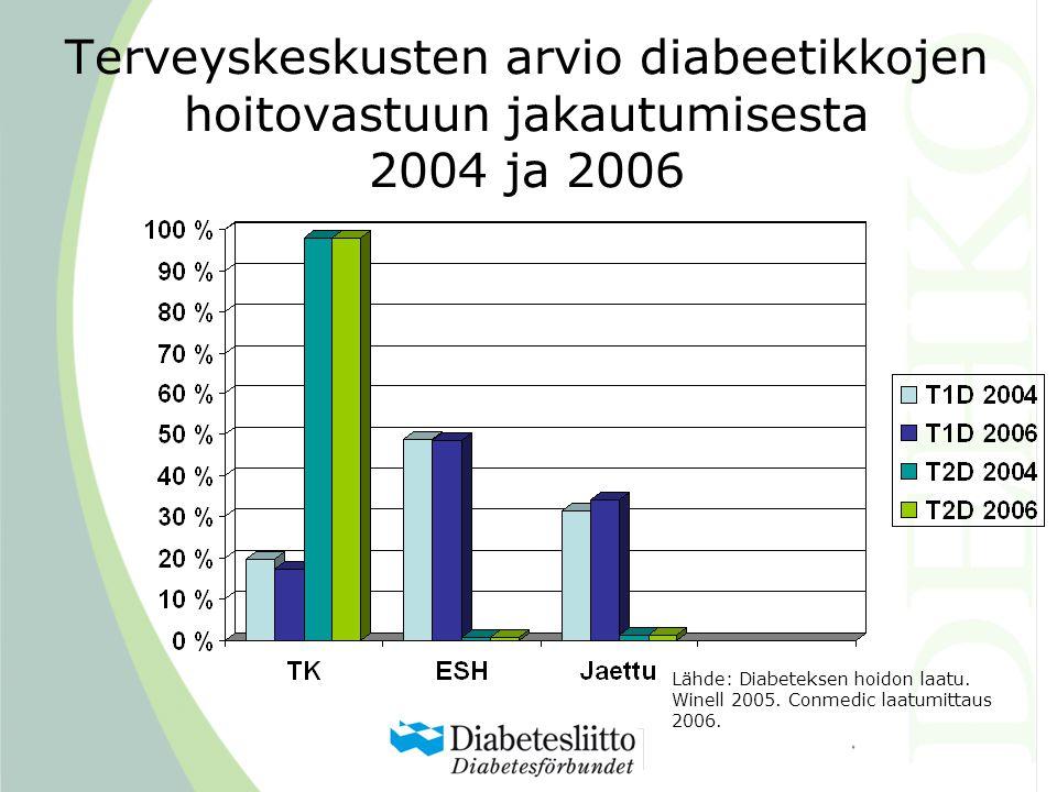Terveyskeskusten arvio diabeetikkojen hoitovastuun jakautumisesta 2004 ja 2006 Lähde: Diabeteksen hoidon laatu.