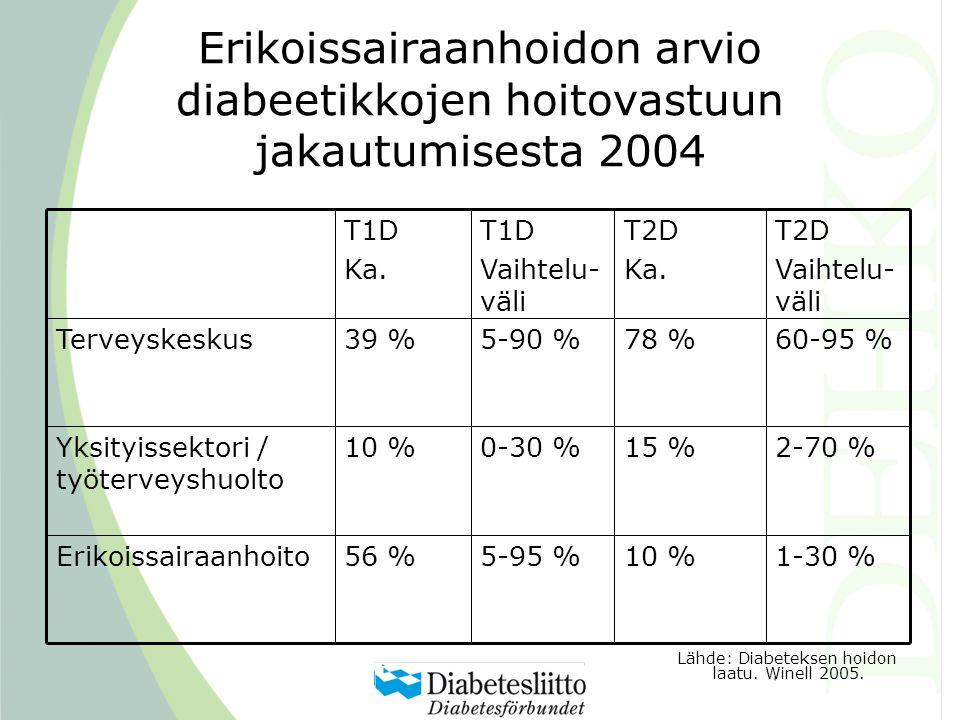 Erikoissairaanhoidon arvio diabeetikkojen hoitovastuun jakautumisesta 2004 1-30 %10 %5-95 %56 %Erikoissairaanhoito 2-70 %15 %0-30 %10 %Yksityissektori / työterveyshuolto 60-95 %78 %5-90 %39 %Terveyskeskus T2D Vaihtelu- väli T2D Ka.