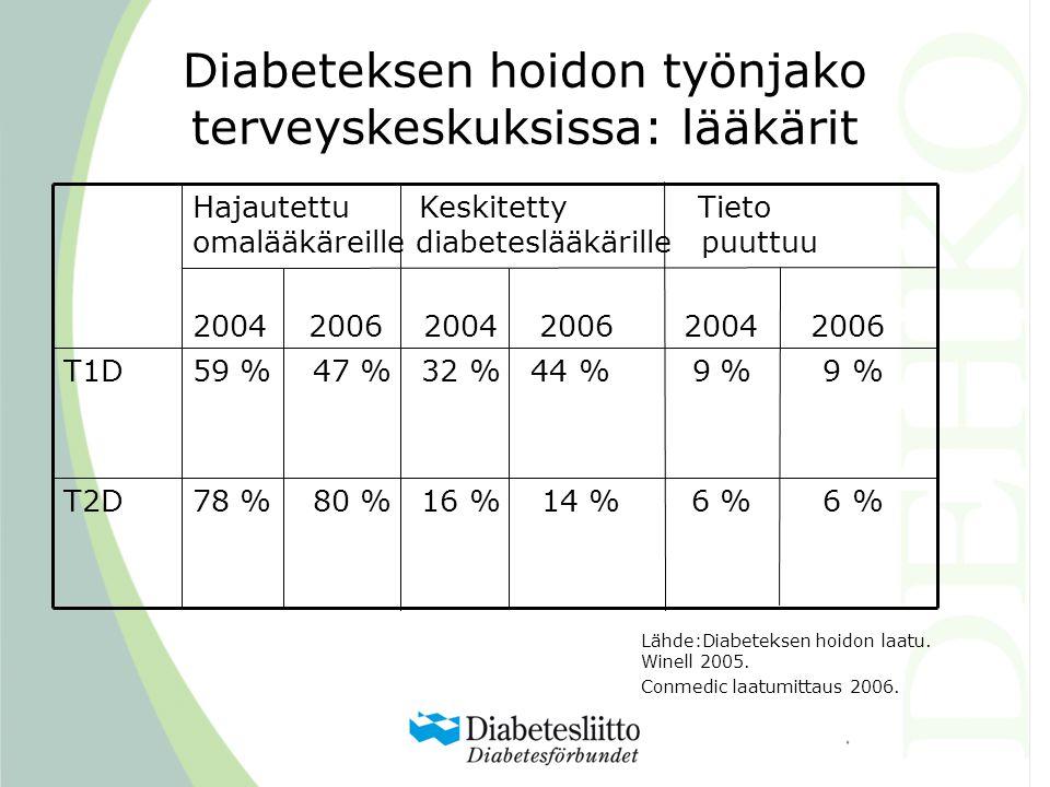 Diabeteksen hoidon työnjako terveyskeskuksissa: lääkärit 78 % 80 % 16 % 14 % 6 % 6 %T2D 59 % 47 % 32 % 44 % 9 % 9 %T1D Hajautettu Keskitetty Tieto omalääkäreille diabeteslääkärille puuttuu 2004 2006 2004 2006 2004 2006 Lähde:Diabeteksen hoidon laatu.