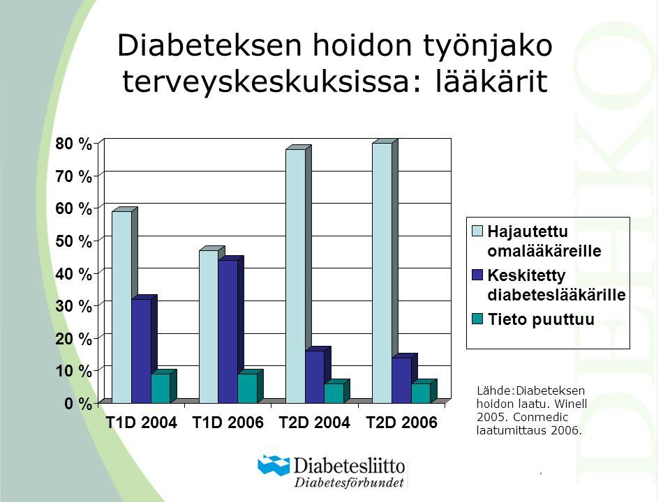 Diabeteksen hoidon työnjako terveyskeskuksissa: lääkärit Lähde:Diabeteksen hoidon laatu.