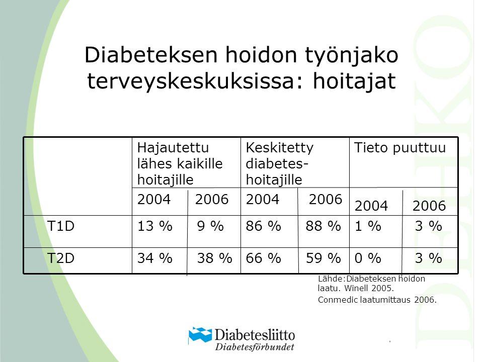 Diabeteksen hoidon työnjako terveyskeskuksissa: hoitajat 0 % 3 %66 % 59 %34 % 38 % T2D 1 % 3 %86 % 88 %13 % 9 % T1D Tieto puuttuu 2004 2006 Keskitetty diabetes- hoitajille 2004 2006 Hajautettu lähes kaikille hoitajille 2004 2006 Lähde:Diabeteksen hoidon laatu.
