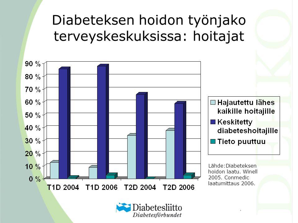 Diabeteksen hoidon työnjako terveyskeskuksissa: hoitajat Lähde:Diabeteksen hoidon laatu.