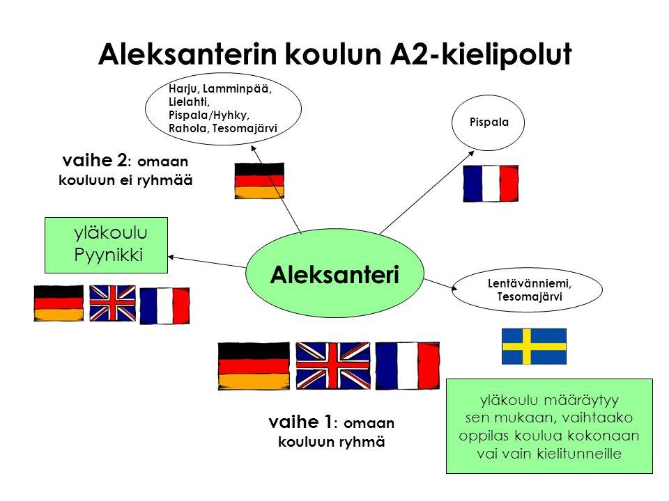 Aleksanterin koulun A2-kielipolut Lentävänniemi, Tesomajärvi Aleksanteri yläkoulu Pyynikki vaihe 1 : omaan kouluun ryhmä vaihe 2 : omaan kouluun ei ryhmää Harju, Lamminpää, Lielahti, Pispala/Hyhky, Rahola, Tesomajärvi Pispala yläkoulu määräytyy sen mukaan, vaihtaako oppilas koulua kokonaan vai vain kielitunneille