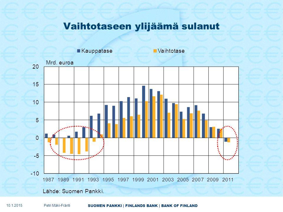 SUOMEN PANKKI | FINLANDS BANK | BANK OF FINLAND Vaihtotaseen ylijäämä sulanut 10.1.2015Petri Mäki-Fränti