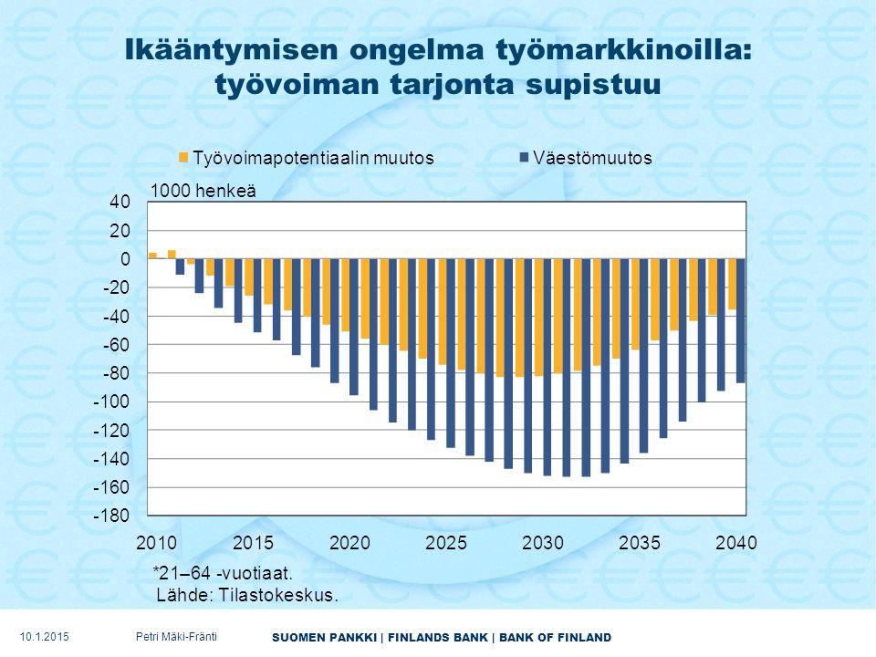 SUOMEN PANKKI | FINLANDS BANK | BANK OF FINLAND Ikääntymisen ongelma työmarkkinoilla: työvoiman tarjonta supistuu 10.1.2015Petri Mäki-Fränti