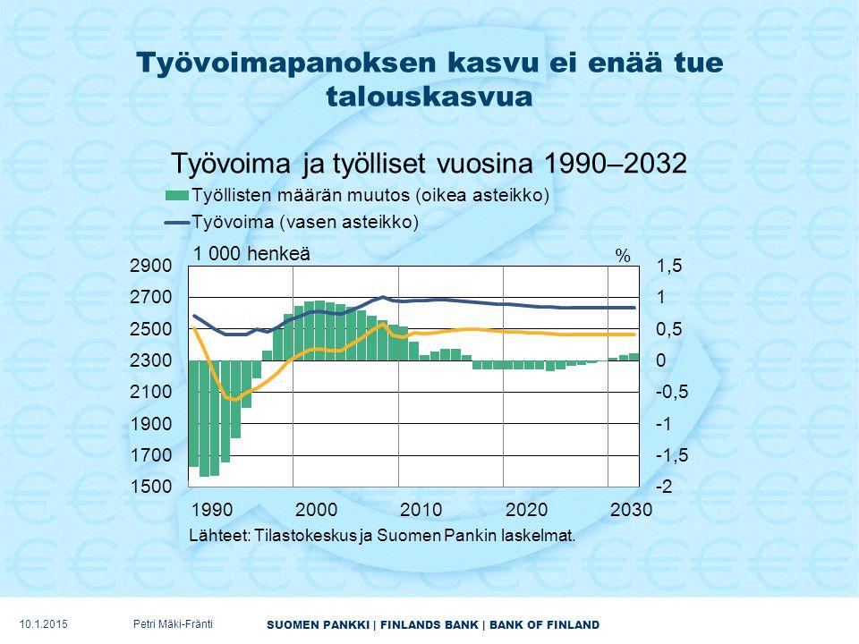 SUOMEN PANKKI | FINLANDS BANK | BANK OF FINLAND Työvoimapanoksen kasvu ei enää tue talouskasvua 10.1.2015Petri Mäki-Fränti