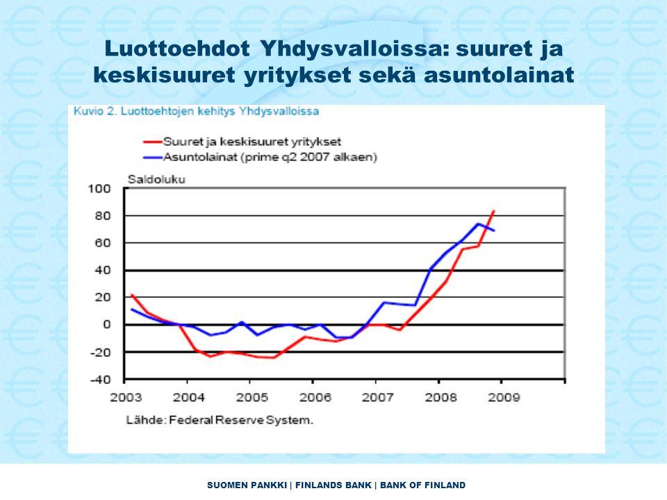 SUOMEN PANKKI | FINLANDS BANK | BANK OF FINLAND Luottoehdot Yhdysvalloissa: suuret ja keskisuuret yritykset sekä asuntolainat