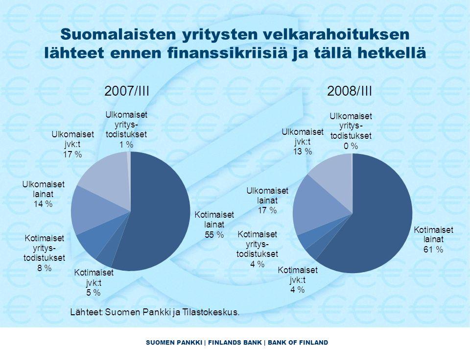 SUOMEN PANKKI | FINLANDS BANK | BANK OF FINLAND Suomalaisten yritysten velkarahoituksen lähteet ennen finanssikriisiä ja tällä hetkellä