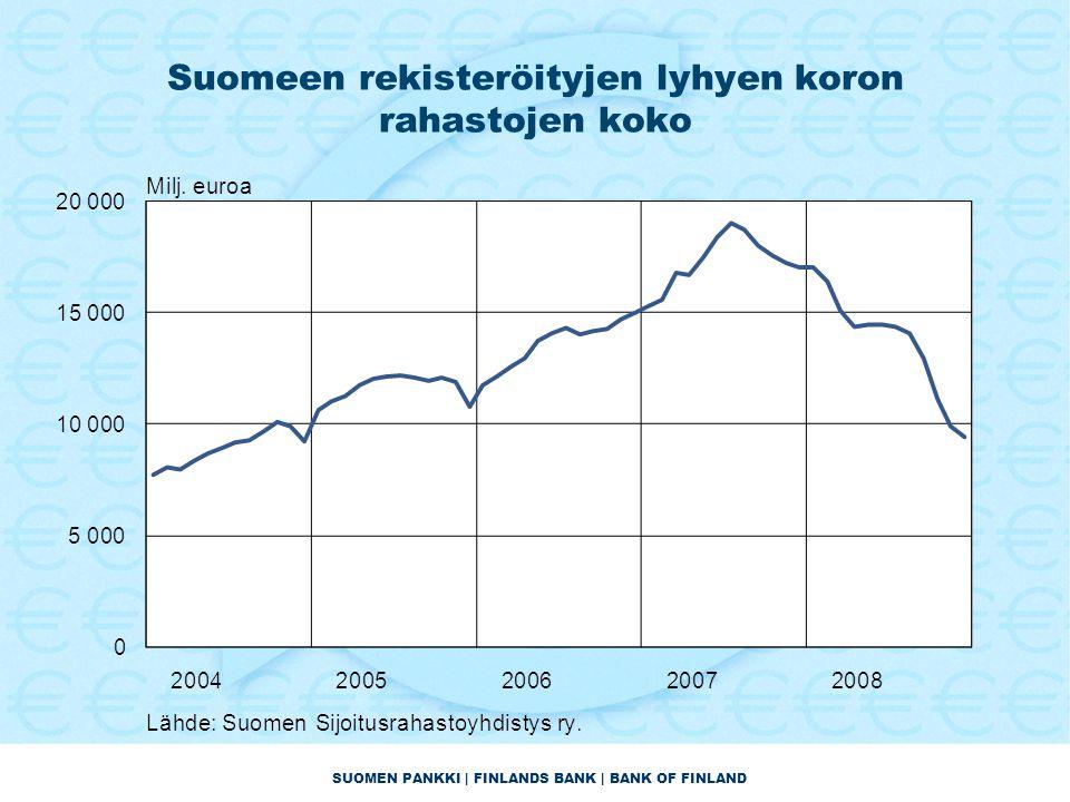 SUOMEN PANKKI | FINLANDS BANK | BANK OF FINLAND Suomeen rekisteröityjen lyhyen koron rahastojen koko