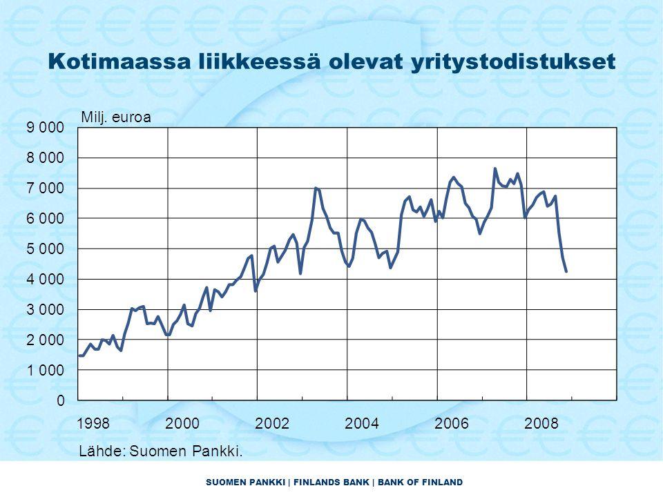 SUOMEN PANKKI | FINLANDS BANK | BANK OF FINLAND Kotimaassa liikkeessä olevat yritystodistukset