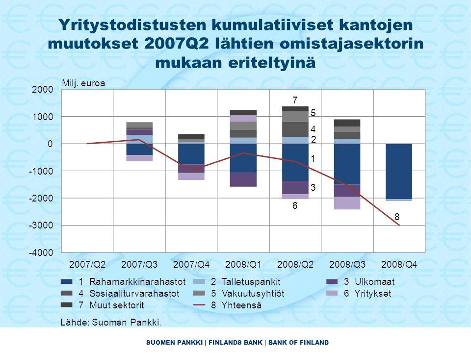 SUOMEN PANKKI | FINLANDS BANK | BANK OF FINLAND Yritystodistusten kumulatiiviset kantojen muutokset 2007Q2 lähtien omistajasektorin mukaan eriteltyinä