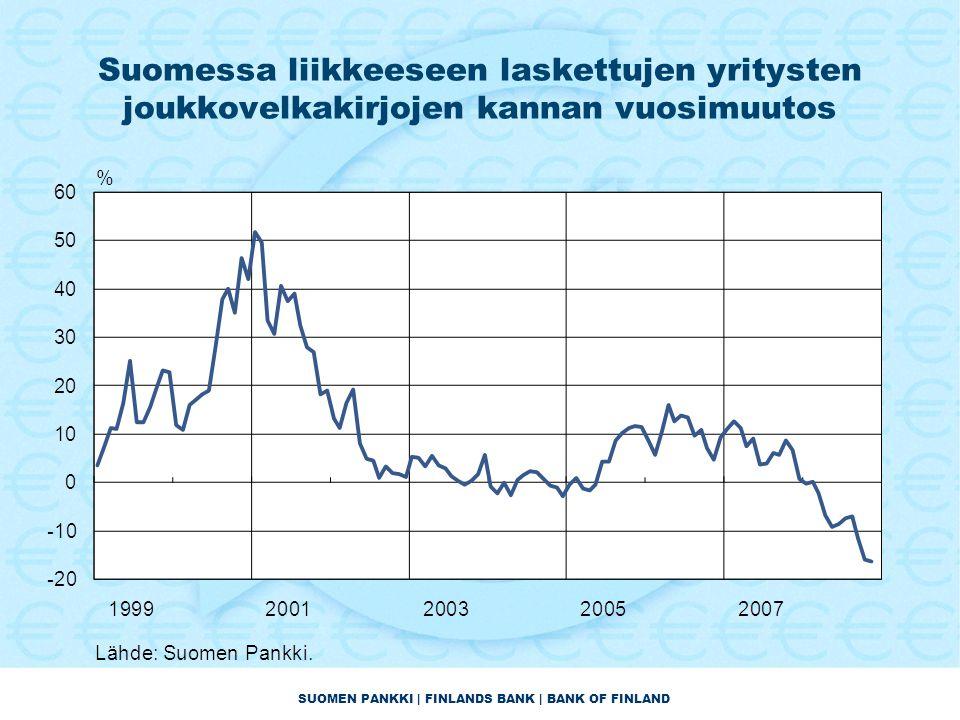 SUOMEN PANKKI | FINLANDS BANK | BANK OF FINLAND Suomessa liikkeeseen laskettujen yritysten joukkovelkakirjojen kannan vuosimuutos