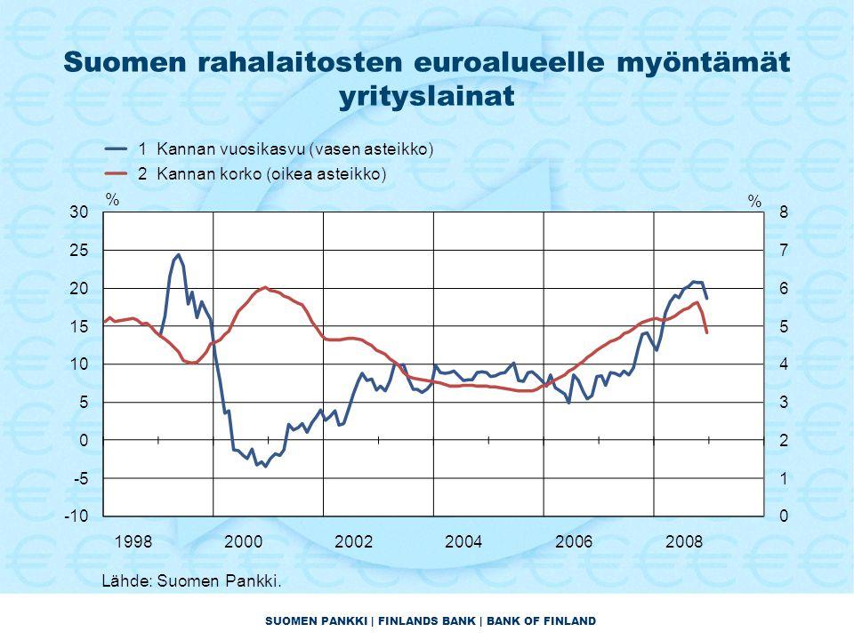 SUOMEN PANKKI | FINLANDS BANK | BANK OF FINLAND Suomen rahalaitosten euroalueelle myöntämät yrityslainat