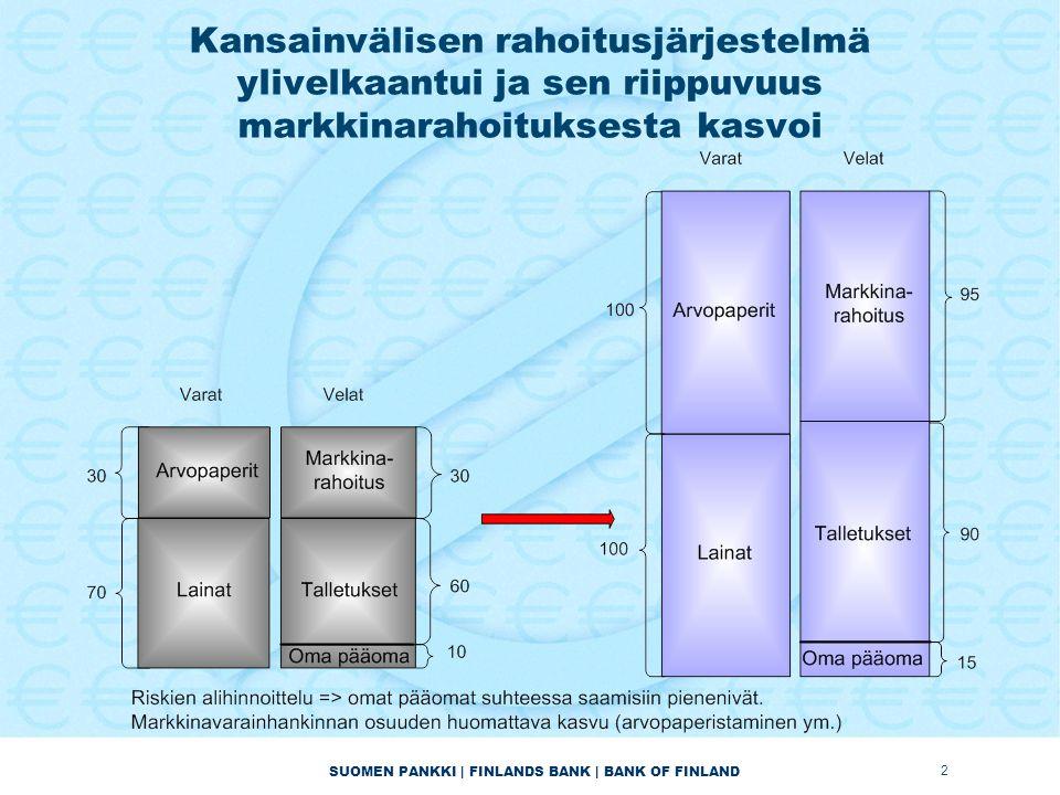 SUOMEN PANKKI | FINLANDS BANK | BANK OF FINLAND Kansainvälisen rahoitusjärjestelmä ylivelkaantui ja sen riippuvuus markkinarahoituksesta kasvoi 2
