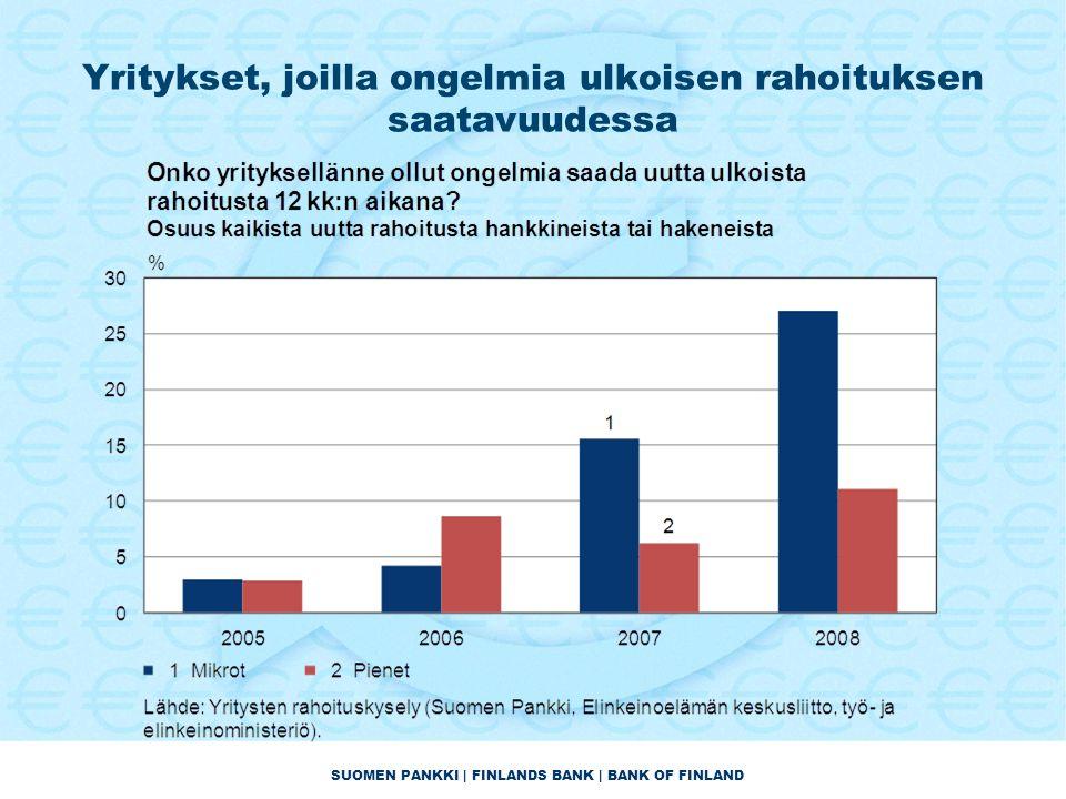 SUOMEN PANKKI | FINLANDS BANK | BANK OF FINLAND Yritykset, joilla ongelmia ulkoisen rahoituksen saatavuudessa