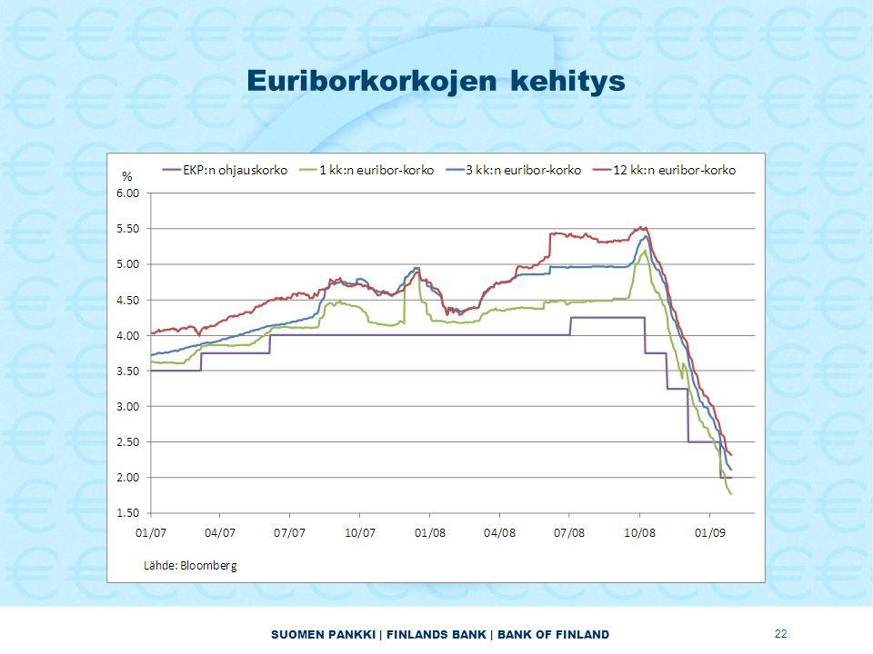 SUOMEN PANKKI | FINLANDS BANK | BANK OF FINLAND Euriborkorkojen kehitys 22
