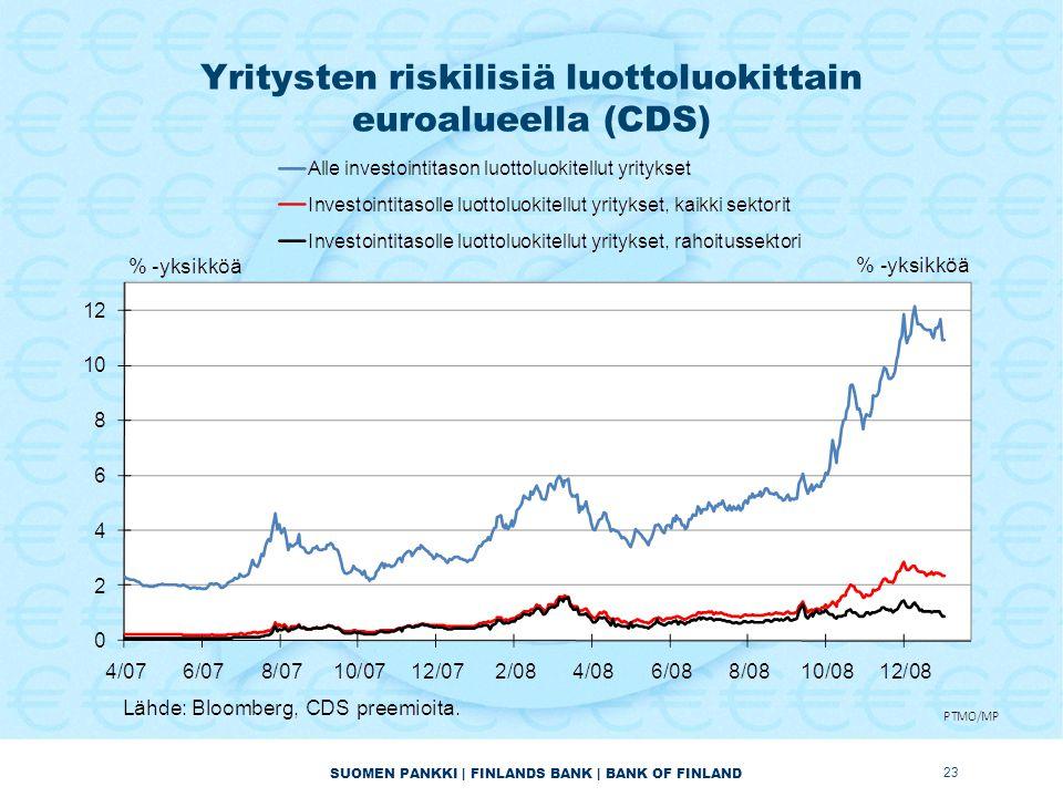 SUOMEN PANKKI | FINLANDS BANK | BANK OF FINLAND Yritysten riskilisiä luottoluokittain euroalueella (CDS) 23