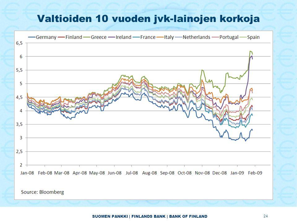 SUOMEN PANKKI | FINLANDS BANK | BANK OF FINLAND Valtioiden 10 vuoden jvk-lainojen korkoja 24