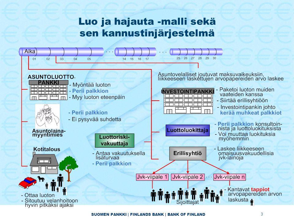 SUOMEN PANKKI | FINLANDS BANK | BANK OF FINLAND Luo ja hajauta -malli sekä sen kannustinjärjestelmä 3