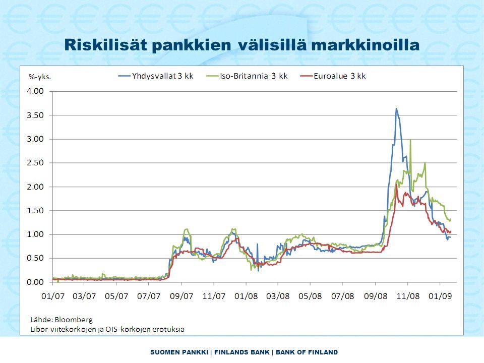 SUOMEN PANKKI | FINLANDS BANK | BANK OF FINLAND Riskilisät pankkien välisillä markkinoilla