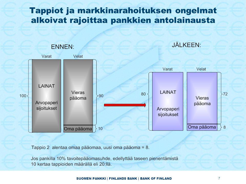 SUOMEN PANKKI | FINLANDS BANK | BANK OF FINLAND Tappiot ja markkinarahoituksen ongelmat alkoivat rajoittaa pankkien antolainausta 7