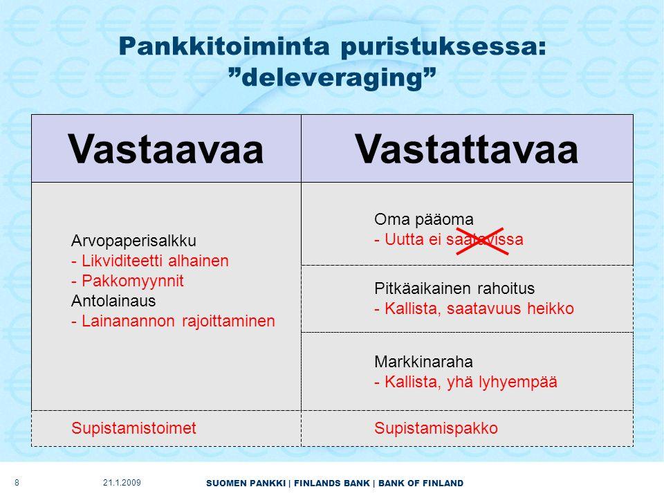 SUOMEN PANKKI | FINLANDS BANK | BANK OF FINLAND Pankkitoiminta puristuksessa: deleveraging 821.1.2009 VastaavaaVastattavaa Arvopaperisalkku - Likviditeetti alhainen - Pakkomyynnit Antolainaus - Lainanannon rajoittaminen Oma pääoma - Uutta ei saatavissa Pitkäaikainen rahoitus - Kallista, saatavuus heikko Markkinaraha - Kallista, yhä lyhyempää SupistamistoimetSupistamispakko