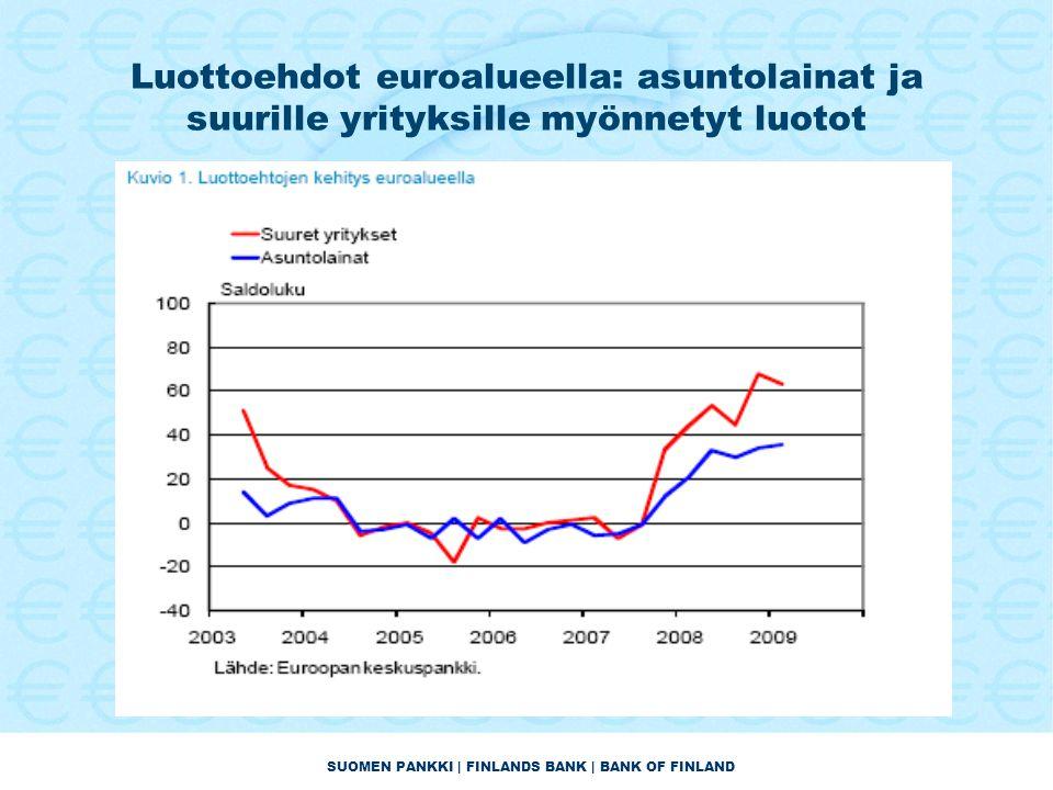 SUOMEN PANKKI | FINLANDS BANK | BANK OF FINLAND Luottoehdot euroalueella: asuntolainat ja suurille yrityksille myönnetyt luotot