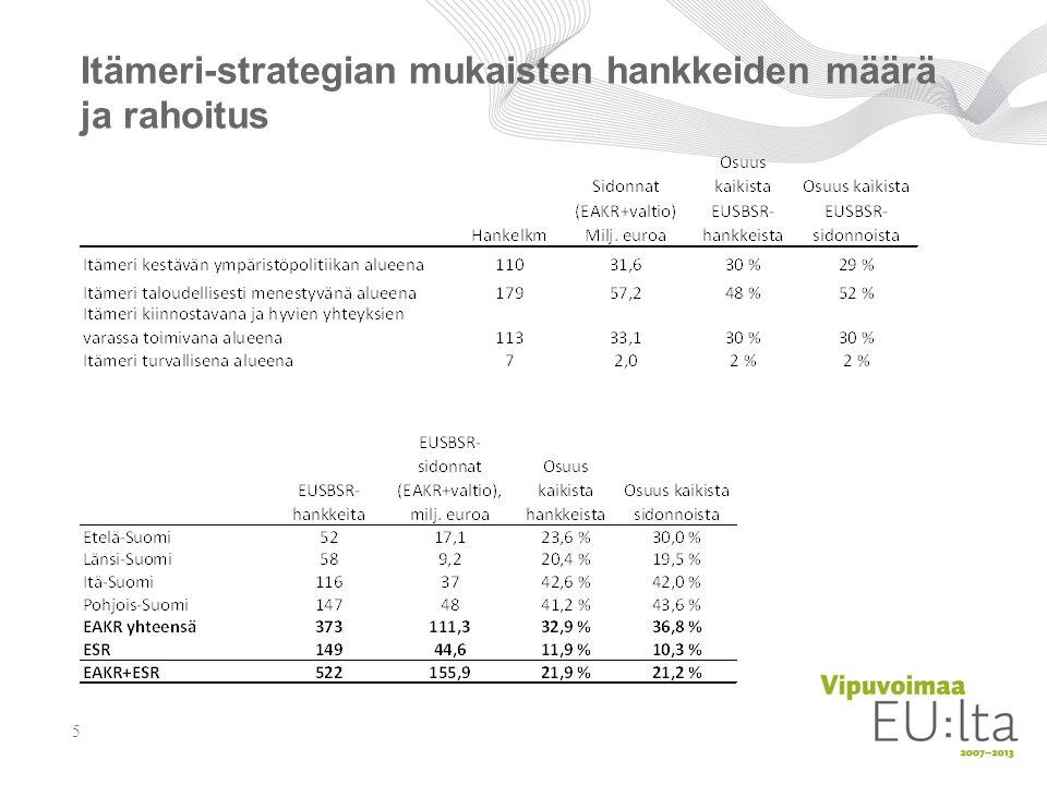 Itämeri-strategian mukaisten hankkeiden määrä ja rahoitus 5