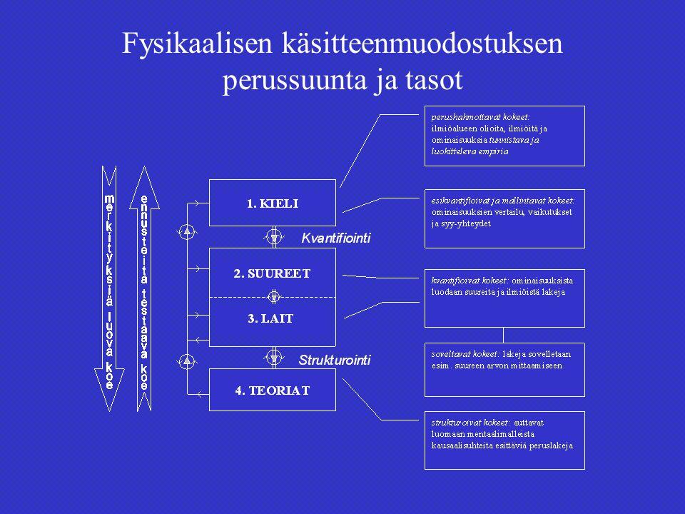Fysikaalisen käsitteenmuodostuksen perussuunta ja tasot