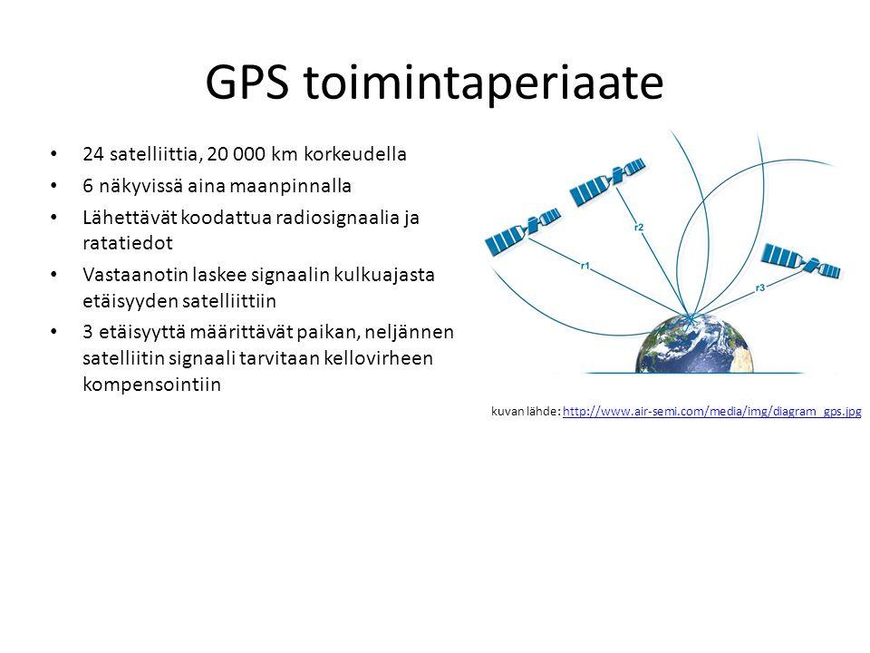 GPS toimintaperiaate 24 satelliittia, 20 000 km korkeudella 6 näkyvissä aina maanpinnalla Lähettävät koodattua radiosignaalia ja ratatiedot Vastaanotin laskee signaalin kulkuajasta etäisyyden satelliittiin 3 etäisyyttä määrittävät paikan, neljännen satelliitin signaali tarvitaan kellovirheen kompensointiin kuvan lähde: http://www.air-semi.com/media/img/diagram_gps.jpghttp://www.air-semi.com/media/img/diagram_gps.jpg